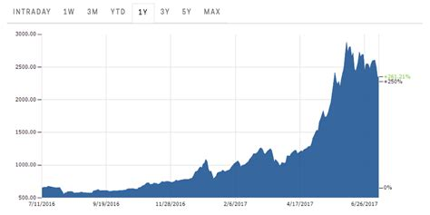 Despite the huge increase in price and subsequent attention paid to bitcoin, 2017 was not without difficulty for the cryptocurrency. Bitcoin's big price movement has low systemic risk ...