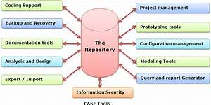 Computer Aided Software Engineering Tools (CASE)
