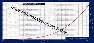 Dampfdruck Berechnen : buten 1 dampfdruckverlauf gem dampfdruckgleichung ~ Themetempest.com Abrechnung