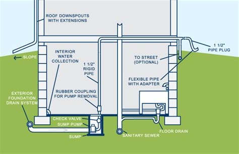 sump pumps     dumbest household appliance