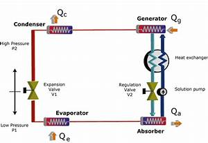 How Do Absorption Chillers Work