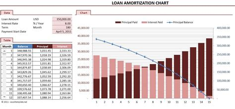 loan amortization excel template 5 loan amortization schedule calculators microsoft and open office templates