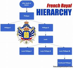 French Royal Hierarchy Titles