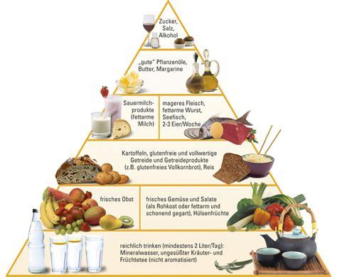 Abnehmen für diabetiker typ 1