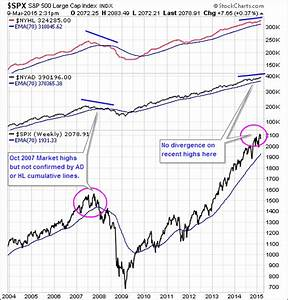 4 Key Indicators To Watch For Market Divergence See It