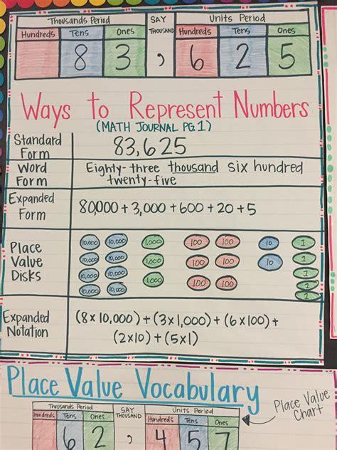 grade math multiple representations worksheet times