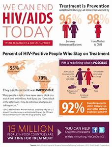 HIV/AIDS | Partners In Health