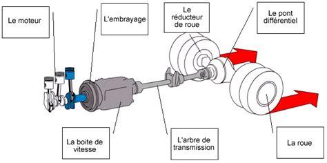 poids si鑒e auto la spirale animation boîte embrayage transmission