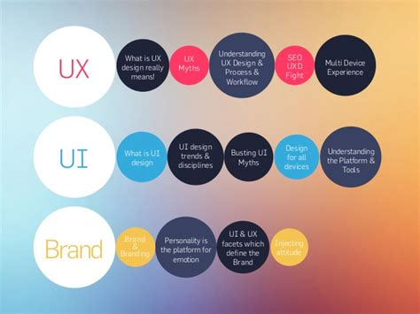 what is ux design ux brand ui personality is