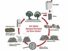 Pilze Auf Komposthaufen : kompost anlegen ganz einfach erkl rt bauhaus ~ Lizthompson.info Haus und Dekorationen