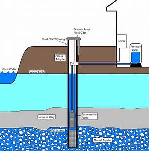 Fresh Water Well Diagram