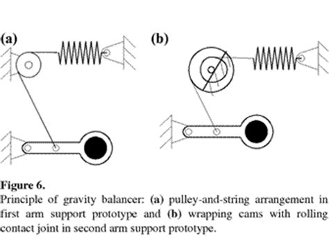combining form for socket of a joint principle and design of a mobile arm support for people