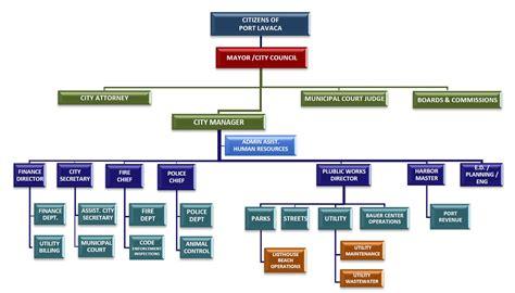 organizational chart city  port lavaca