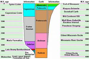 Why are the geological timescales of the Earth, Moon, and ...