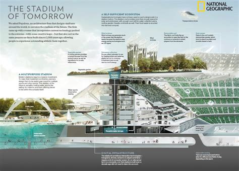 Populous And National Geographic Envision Stadium Of The