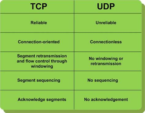 network port  tcp  udp connection