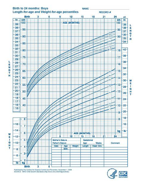 Pediatric Growth Chart Male Hgh To Grow Taller Ayucarcom