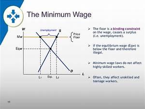 the minimum wage With minimum wage price floor