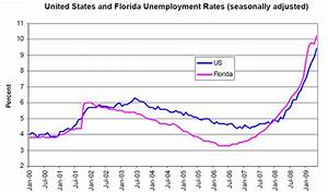 Florida Unemployment - Keywordsfind.com