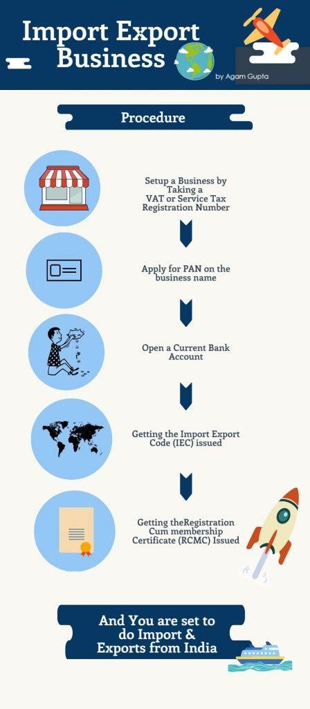 entrepreneurs heres   start  import export business