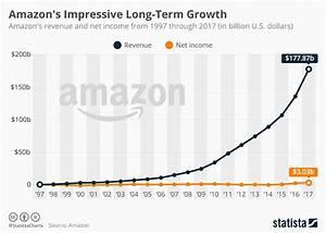 Chart: Amazon's Impressive Long-Term Growth | Statista