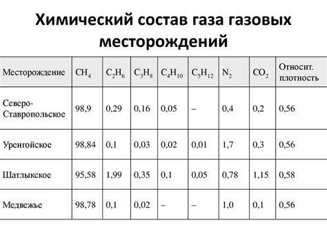 Физикохимические свойства природного и сжиженного газа.