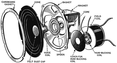 Speaker Part Diagram by Speaker Exploded Diagrams Exploded View Design