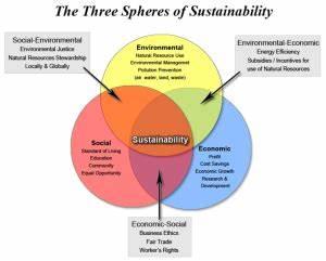Hendl On Sustainability