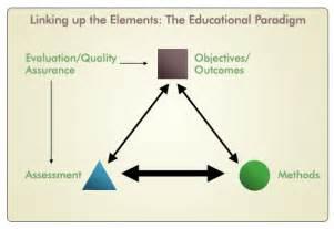 Educational Paradigms and Models