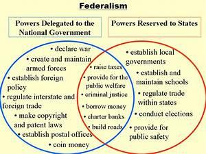 Us Federalism  U2013 The Federalism Project