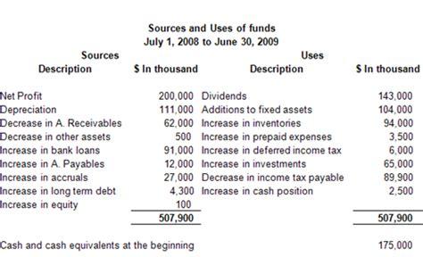 statement of cash flow mba tutorials