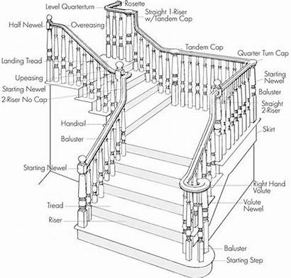 Stair Stairs Terminology Staircase Railing Construction Straight