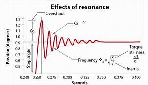 resonance frequency - DriverLayer Search Engine