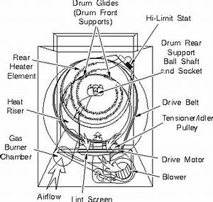 frigidaire dryer repairs dryer repair manual With kenmore dryer parts diagram moreover frigidaire stackable washer dryer