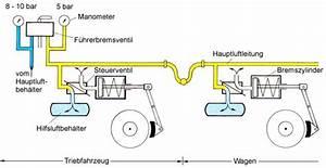 Luftdruck Berechnen : druckluftbremse ~ Themetempest.com Abrechnung
