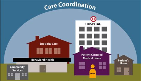 care coordination in u s lags other developed nations