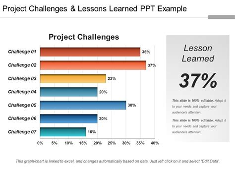 project challenges  lessons learned