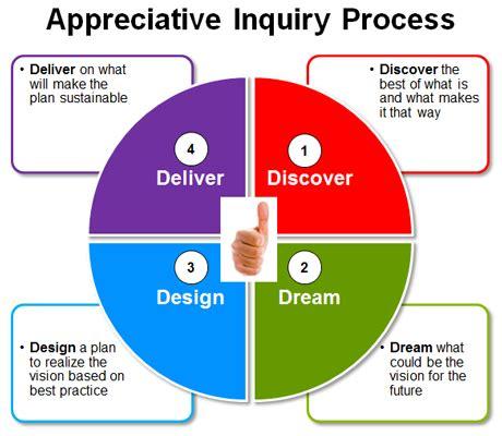 appreciative inquiry process  appreciative inquiry