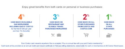 Costco has two tiers of membership fees: Costco Anywhere Visa® Card by Citi - Review 2021