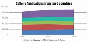 Javascript Area Charts