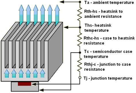 heat sink design heat sink design calculators thermal analysis software