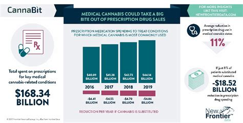 New Frontier Data Produce Infographic On Medical