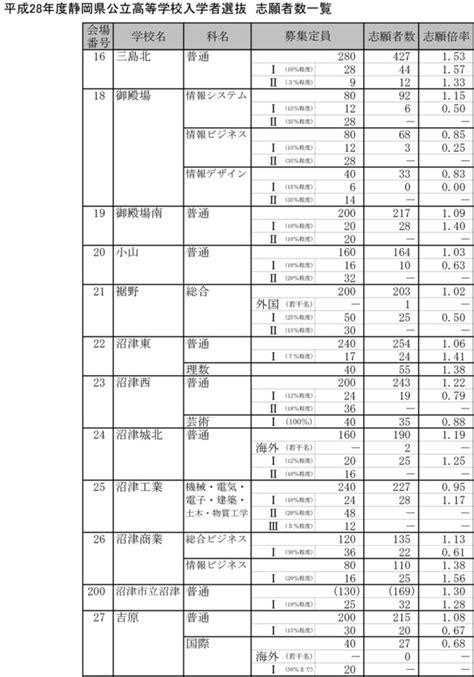 静岡 公立 高校 倍率