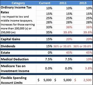 2011-2013 possible tax changes | Saving to Invest