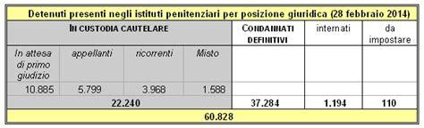 Dei Deputati Ufficio Sta Dei Deputati Dossier Gi0196