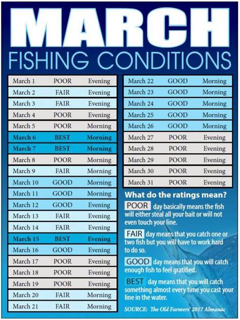 fishing bahamas coast calendar days fish march forecast coastal conditions coastalanglermag