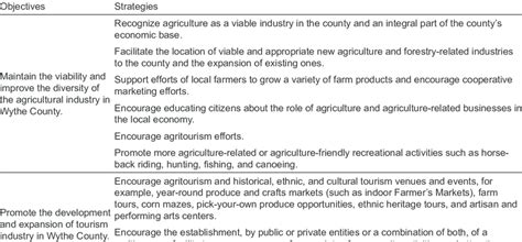 11985 objective in resume for fresh graduate tourism agricultural and tourism objectives in comprehensive plan