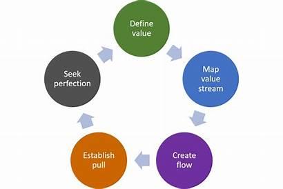 Lean Principles Thinking Five Value Pillars Explained