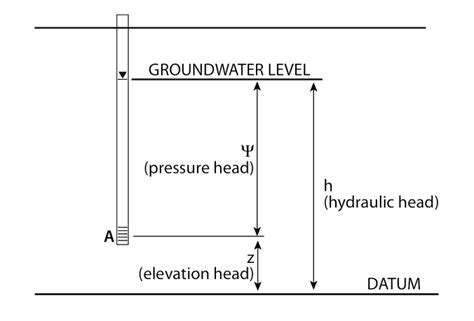 Heat Pressure Diagram by Potential Energy And Hydraulic Earth 111 Water