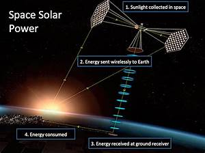 Wireless Power Transmission of Solar Energy from Space - News